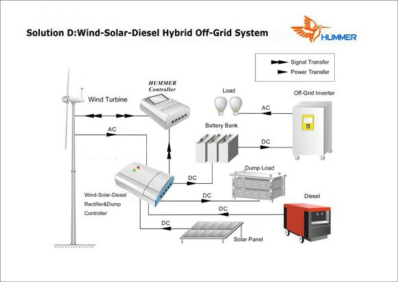 H3 1 1kw Wind Solar Diesel Hybrid Wind Turbine From China