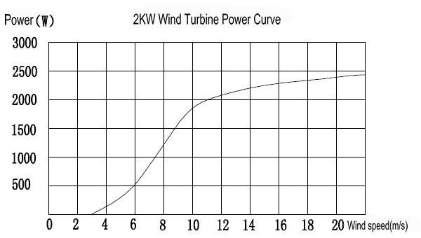 H3.8-2KW Wind Solar Diesel Hybrid System