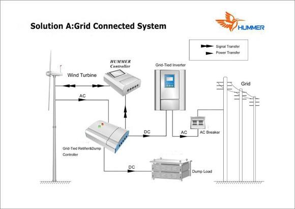 H12.0-50KW Grid Tied Wind Turbine