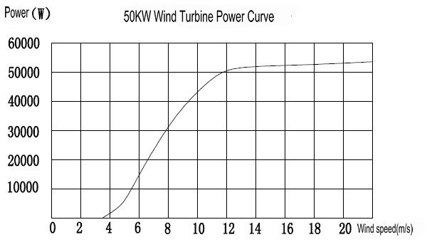 H12.0-50kw wind turbine