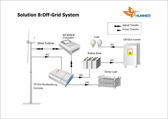 H6.4-5KW Off Grid Wind Turbine