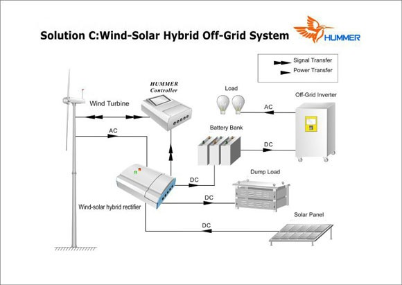 H6.4-5KW Wind Solar Hybrid System