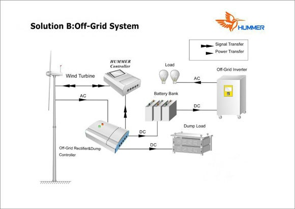 5KW Domestic Wind Generator