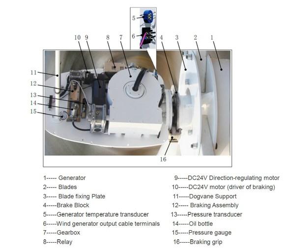 Hummer 30KW Small Wind Turbine
