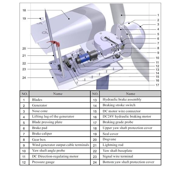 Hummer 50KW Wind Power Turbine