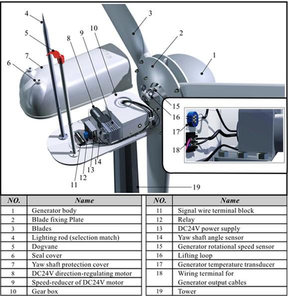 Hummer 20KW Wind Turbine Cost