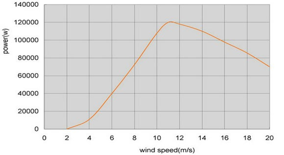 Hummer 100KW Domestic Wind Turbine