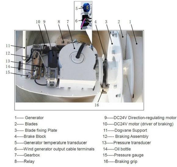 Hummer 30KW Domestic Wind Turbine