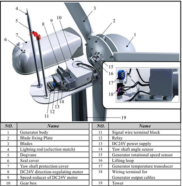 Hummer 10KW Small Wind Turbine