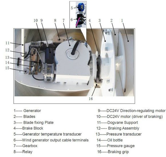 Hummer 30KW Wind Generator Price