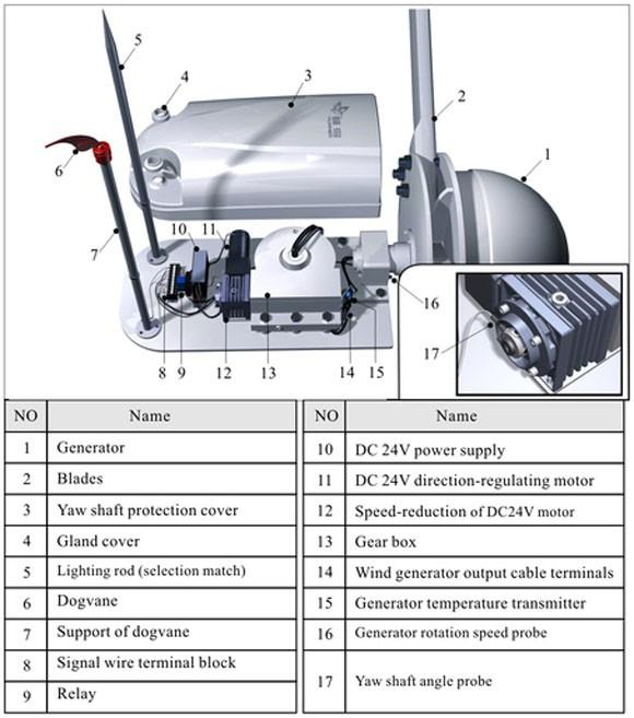 Hummer 3KW Small Wind Turbine