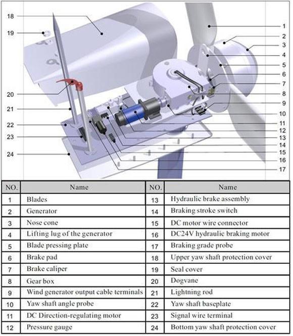 Hummer 100KW Wind Turbine For Farm